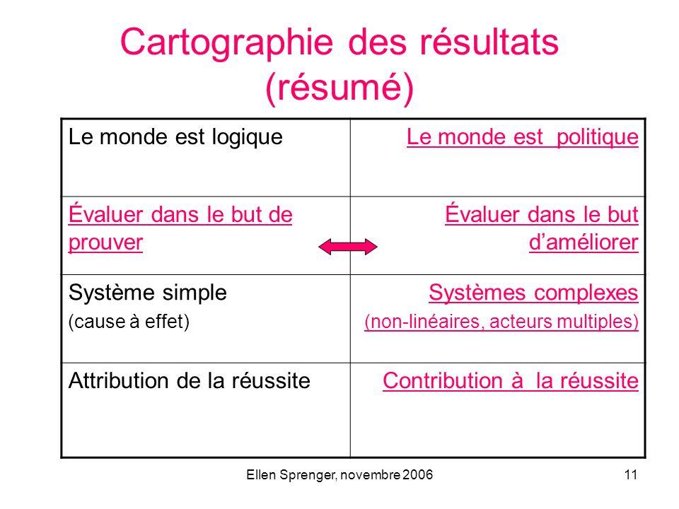Ellen Sprenger, novembre 200611 Cartographie des résultats (résumé) Le monde est logiqueLe monde est politique Évaluer dans le but de prouver Évaluer