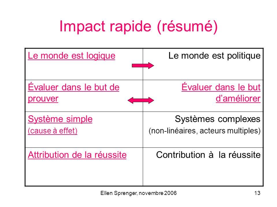 Ellen Sprenger, novembre 200613 Impact rapide (résumé) Le monde est logiqueLe monde est politique Évaluer dans le but de prouver Évaluer dans le but d