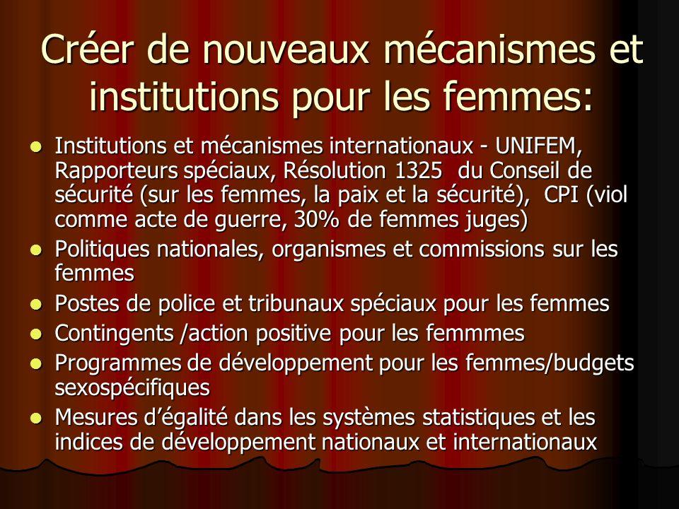 Créer de nouveaux mécanismes et institutions pour les femmes: Institutions et mécanismes internationaux - UNIFEM, Rapporteurs spéciaux, Résolution 1325 du Conseil de sécurité (sur les femmes, la paix et la sécurité), CPI (viol comme acte de guerre, 30% de femmes juges) Institutions et mécanismes internationaux - UNIFEM, Rapporteurs spéciaux, Résolution 1325 du Conseil de sécurité (sur les femmes, la paix et la sécurité), CPI (viol comme acte de guerre, 30% de femmes juges) Politiques nationales, organismes et commissions sur les femmes Politiques nationales, organismes et commissions sur les femmes Postes de police et tribunaux spéciaux pour les femmes Postes de police et tribunaux spéciaux pour les femmes Contingents /action positive pour les femmmes Contingents /action positive pour les femmmes Programmes de développement pour les femmes/budgets sexospécifiques Programmes de développement pour les femmes/budgets sexospécifiques Mesures dégalité dans les systèmes statistiques et les indices de développement nationaux et internationaux Mesures dégalité dans les systèmes statistiques et les indices de développement nationaux et internationaux