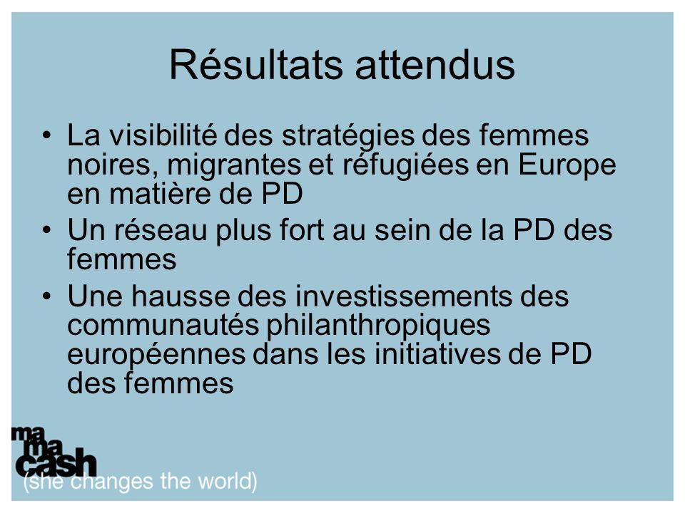 Résultats attendus La visibilité des stratégies des femmes noires, migrantes et réfugiées en Europe en matière de PD Un réseau plus fort au sein de la PD des femmes Une hausse des investissements des communautés philanthropiques européennes dans les initiatives de PD des femmes