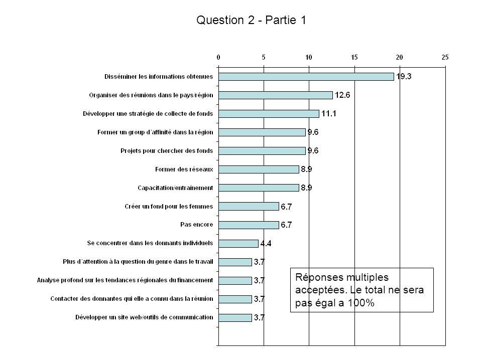 Question 2 - Partie 1 Réponses multiples acceptées. Le total ne sera pas égal a 100%