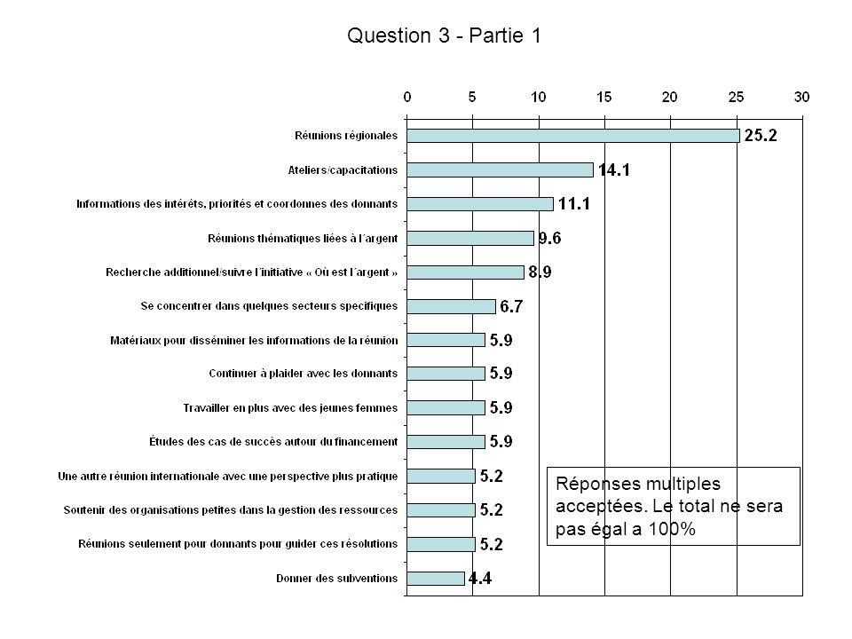 Question 3 - Partie 1 Réponses multiples acceptées. Le total ne sera pas égal a 100%