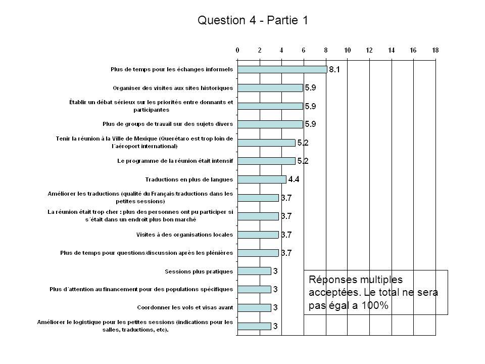 Question 4 - Partie 1 Réponses multiples acceptées. Le total ne sera pas égal a 100%