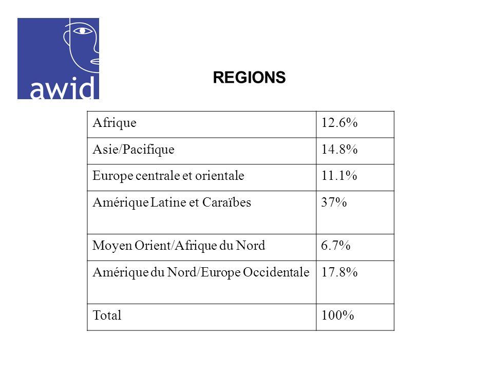 Afrique12.6% Asie/Pacifique14.8% Europe centrale et orientale11.1% Amérique Latine et Caraïbes37% Moyen Orient/Afrique du Nord6.7% Amérique du Nord/Europe Occidentale17.8% Total100% REGIONS