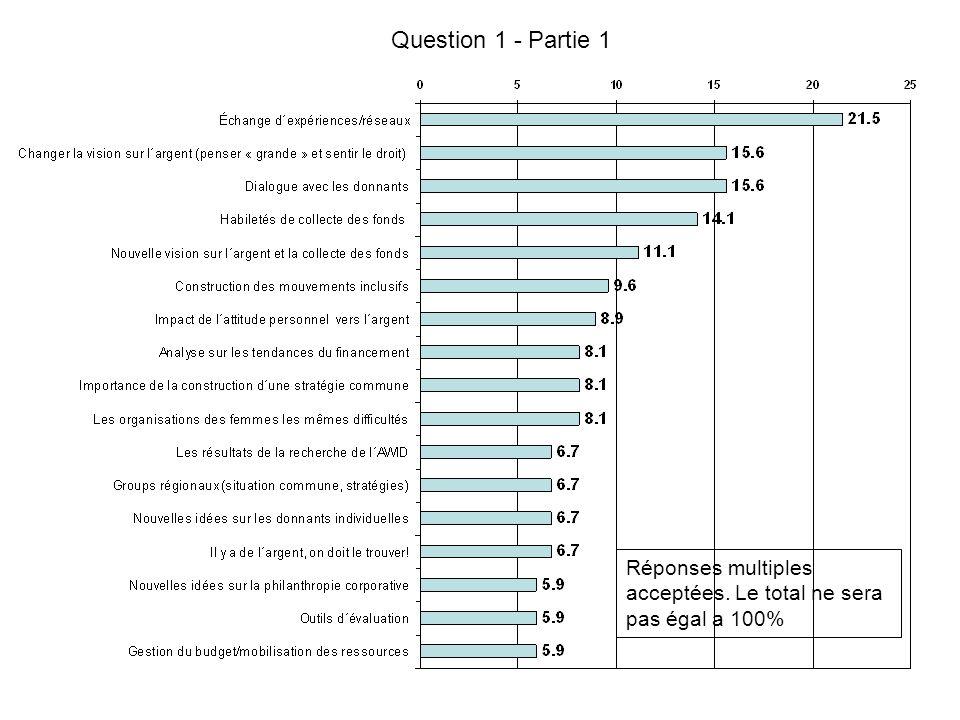 Question 1 - Partie 1 Réponses multiples acceptées. Le total ne sera pas égal a 100%