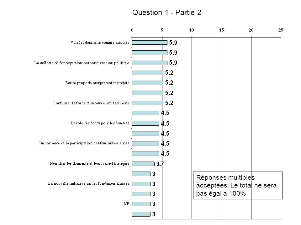 Question 1 - Partie 3 Réponses multiples acceptées. Le total ne sera pas égal a 100%