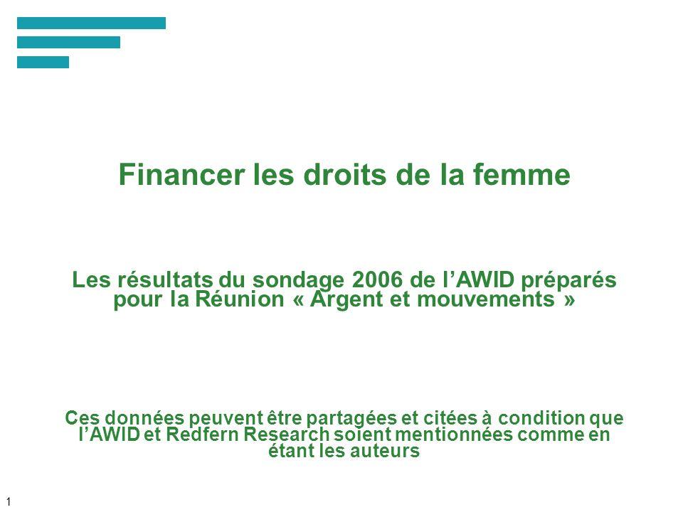 1 Financer les droits de la femme Les résultats du sondage 2006 de lAWID préparés pour la Réunion « Argent et mouvements » Ces données peuvent être partagées et citées à condition que lAWID et Redfern Research soient mentionnées comme en étant les auteurs
