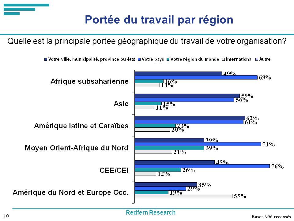Redfern Research 10 Portée du travail par région Base: 956 recensés Quelle est la principale portée géographique du travail de votre organisation