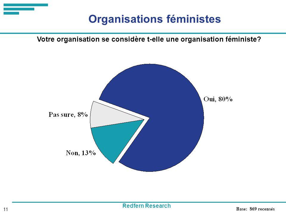 Redfern Research 11 Organisations féministes Votre organisation se considère t-elle une organisation féministe.