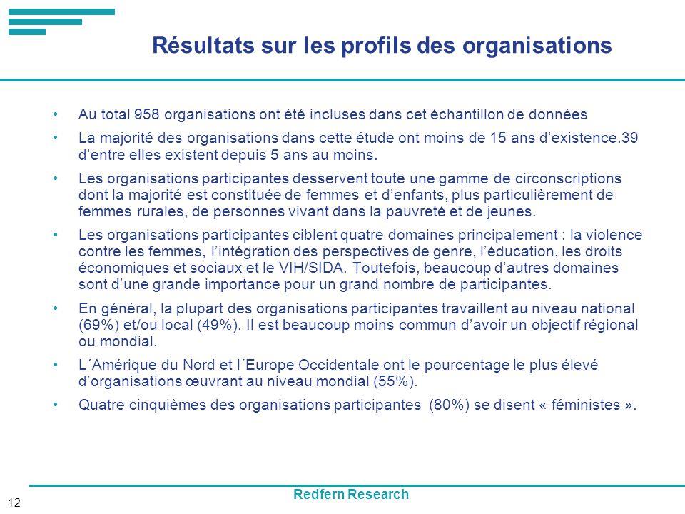 Redfern Research 12 Résultats sur les profils des organisations Au total 958 organisations ont été incluses dans cet échantillon de données La majorité des organisations dans cette étude ont moins de 15 ans dexistence.39 dentre elles existent depuis 5 ans au moins.