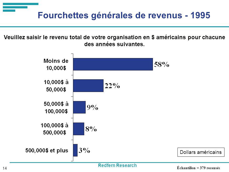 Redfern Research 14 Fourchettes générales de revenus - 1995 Veuillez saisir le revenu total de votre organisation en $ américains pour chacune des années suivantes.