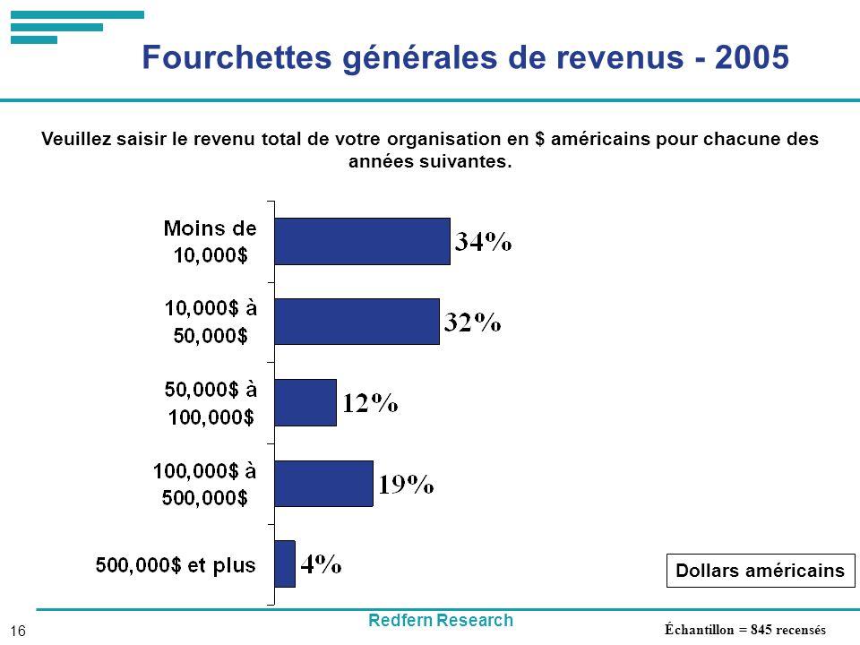 Redfern Research 16 Fourchettes générales de revenus - 2005 Dollars américains Échantillon = 845 recensés Veuillez saisir le revenu total de votre organisation en $ américains pour chacune des années suivantes.