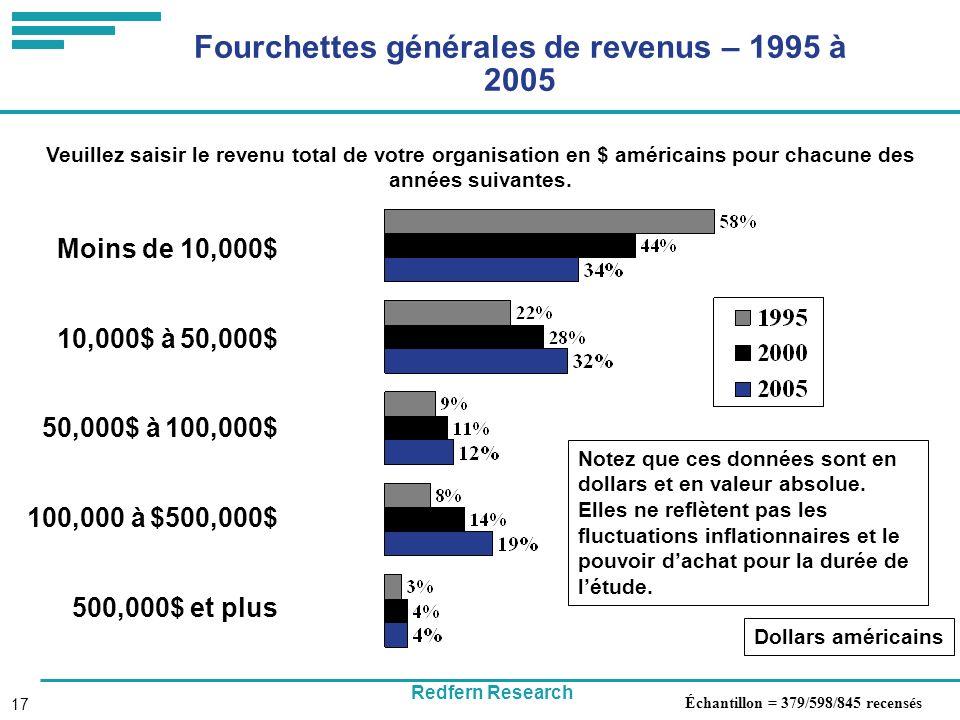 Redfern Research 17 Fourchettes générales de revenus – 1995 à 2005 Dollars américains Échantillon = 379/598/845 recensés Veuillez saisir le revenu total de votre organisation en $ américains pour chacune des années suivantes.