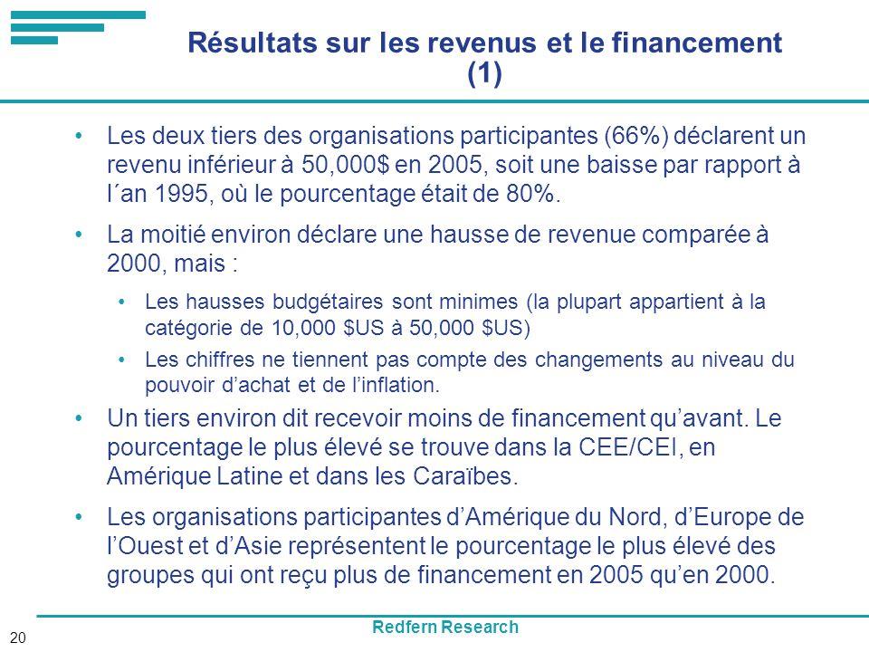 Redfern Research 20 Résultats sur les revenus et le financement (1) Les deux tiers des organisations participantes (66%) déclarent un revenu inférieur à 50,000$ en 2005, soit une baisse par rapport à l´an 1995, où le pourcentage était de 80%.