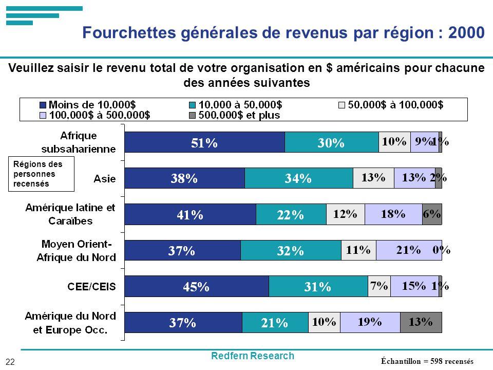 Redfern Research 22 Fourchettes générales de revenus par région : 2000 Veuillez saisir le revenu total de votre organisation en $ américains pour chacune des années suivantes Régions des personnes recensés Échantillon = 598 recensés