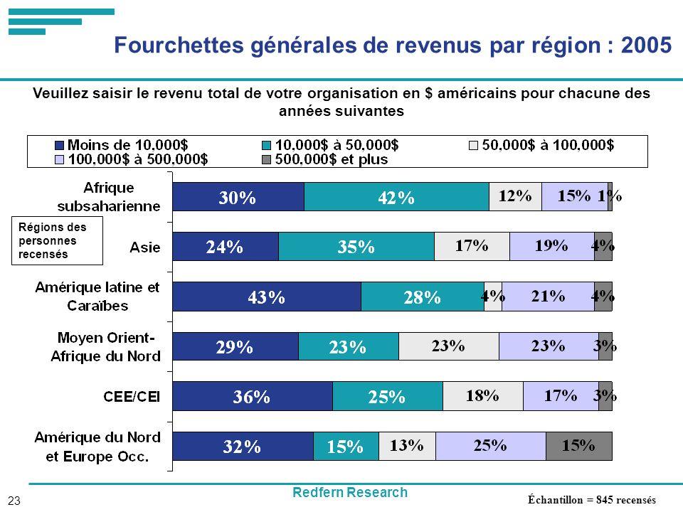 Redfern Research 23 Fourchettes générales de revenus par région : 2005 Veuillez saisir le revenu total de votre organisation en $ américains pour chacune des années suivantes Régions des personnes recensés Échantillon = 845 recensés