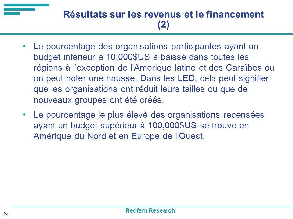 Redfern Research 24 Résultats sur les revenus et le financement (2) Le pourcentage des organisations participantes ayant un budget inférieur à 10,000$US a baissé dans toutes les régions à lexception de lAmérique latine et des Caraïbes ou on peut noter une hausse.