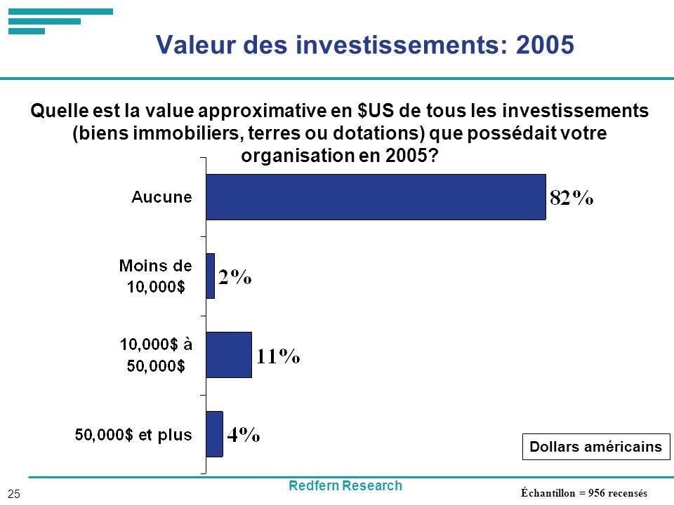 Redfern Research 25 Valeur des investissements: 2005 Quelle est la value approximative en $US de tous les investissements (biens immobiliers, terres ou dotations) que possédait votre organisation en 2005.