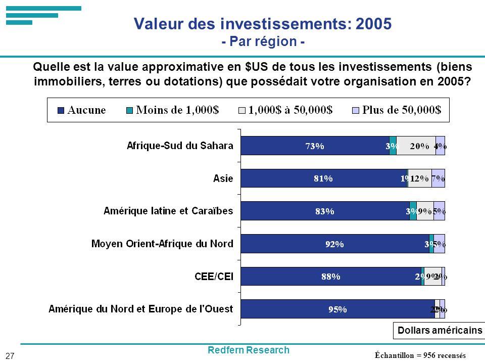 Redfern Research 27 Valeur des investissements: 2005 - Par région - Quelle est la value approximative en $US de tous les investissements (biens immobiliers, terres ou dotations) que possédait votre organisation en 2005.