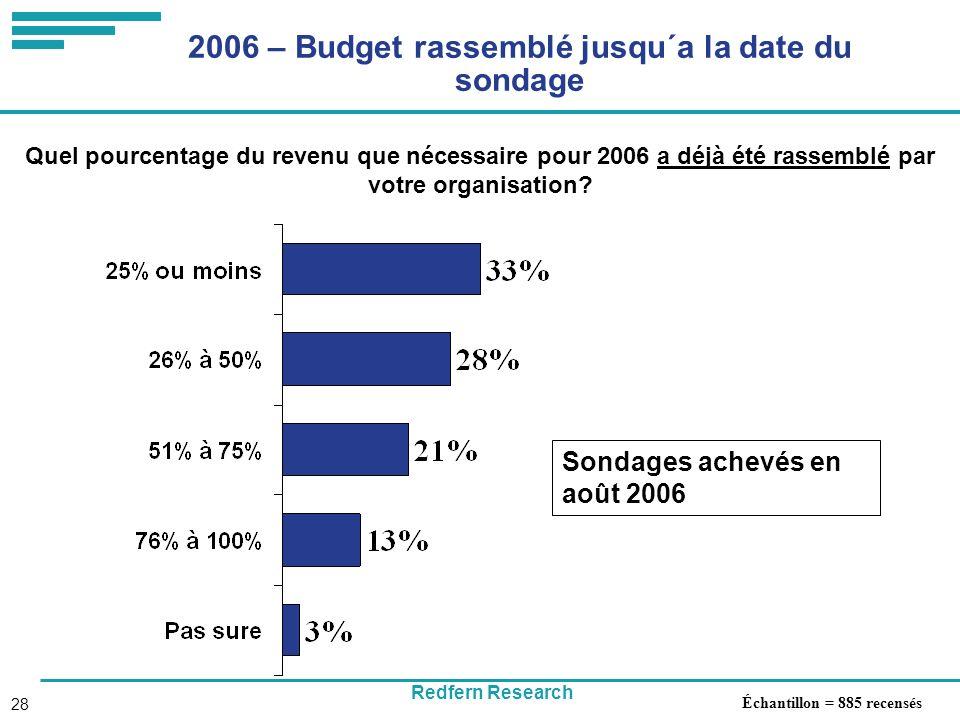 Redfern Research 28 2006 – Budget rassemblé jusqu´a la date du sondage Quel pourcentage du revenu que nécessaire pour 2006 a déjà été rassemblé par votre organisation.
