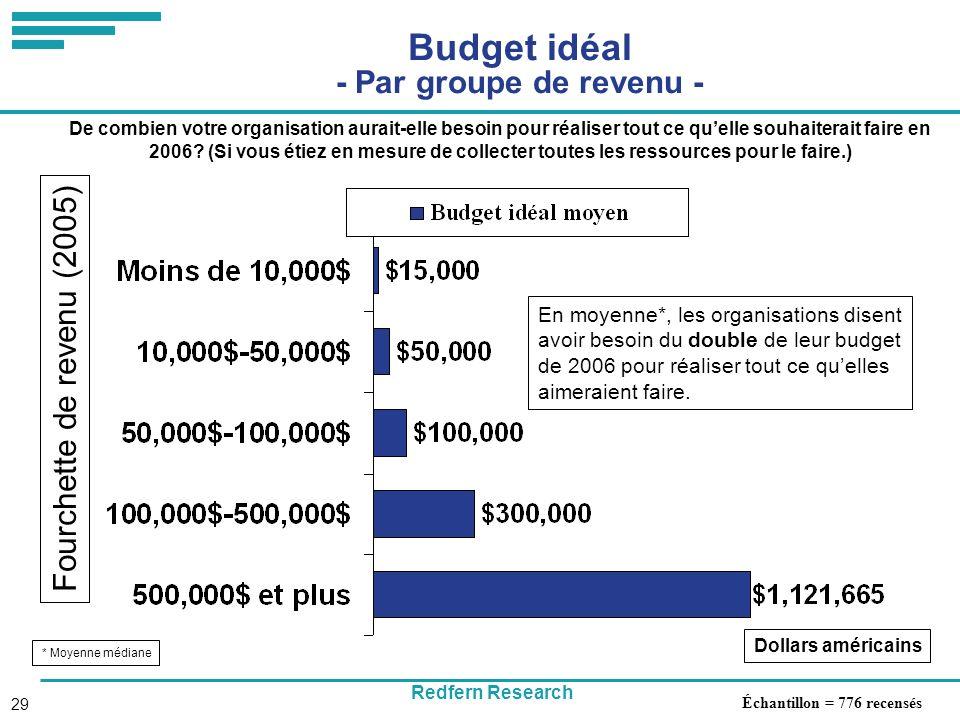 Redfern Research 29 Budget idéal - Par groupe de revenu - De combien votre organisation aurait-elle besoin pour réaliser tout ce quelle souhaiterait faire en 2006.