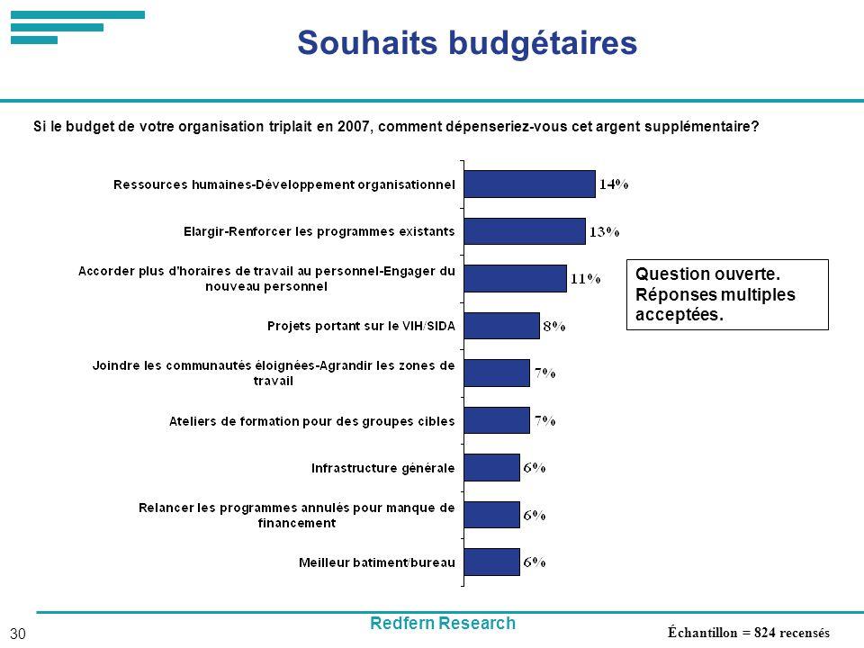 Redfern Research 30 Souhaits budgétaires Question ouverte.