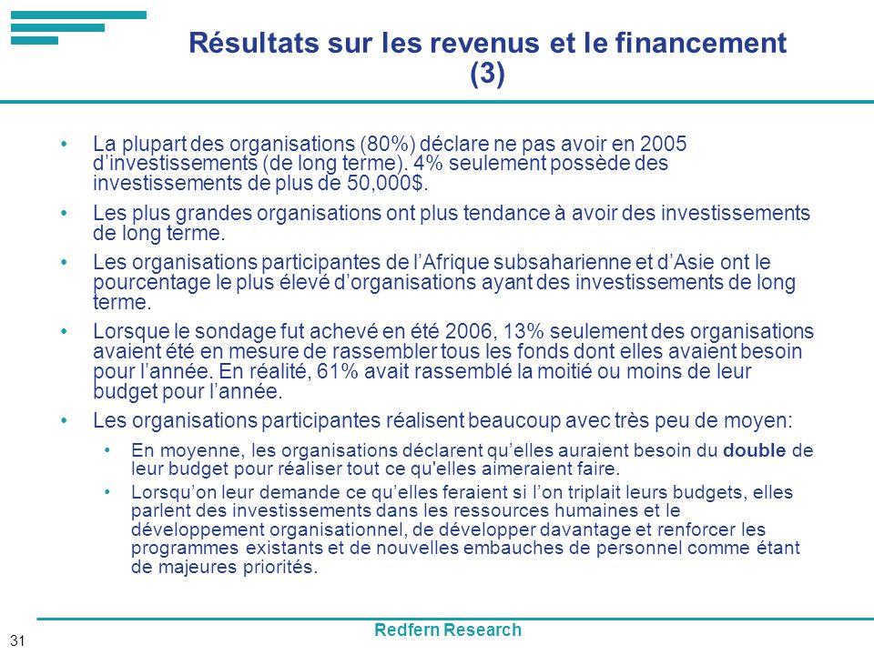 Redfern Research 31 Résultats sur les revenus et le financement (3) La plupart des organisations (80%) déclare ne pas avoir en 2005 dinvestissements (de long terme).