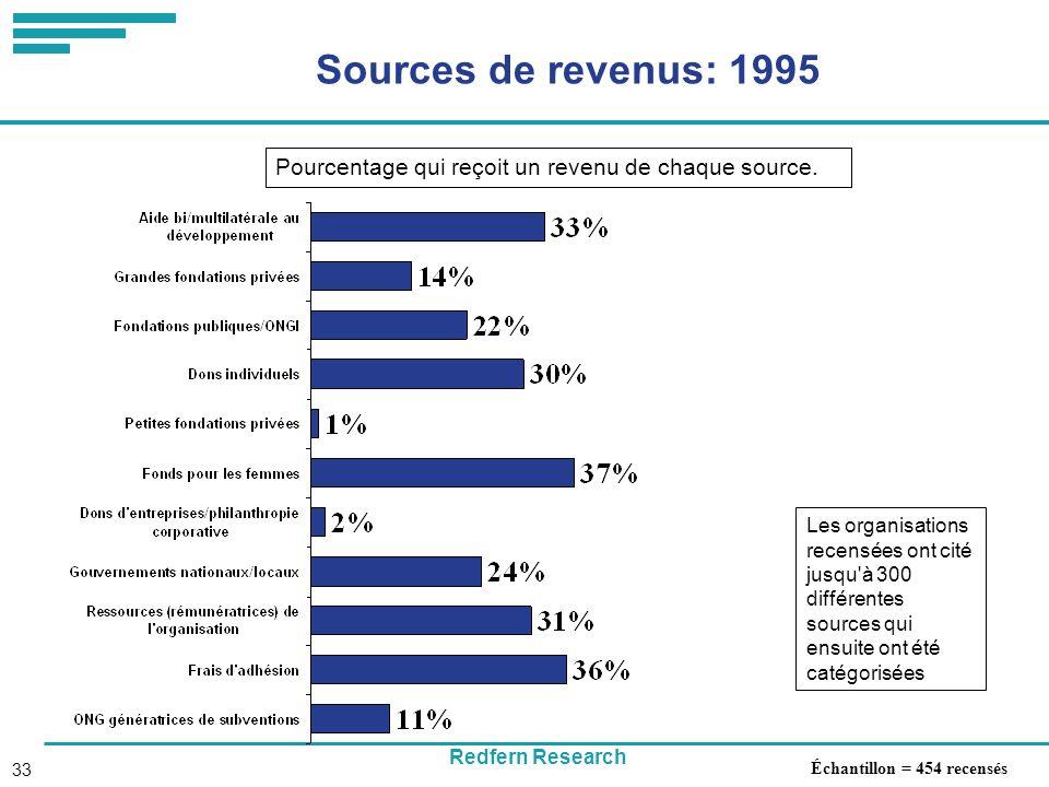 Redfern Research 33 Sources de revenus: 1995 Échantillon = 454 recensés Les organisations recensées ont cité jusqu à 300 différentes sources qui ensuite ont été catégorisées Pourcentage qui reçoit un revenu de chaque source.