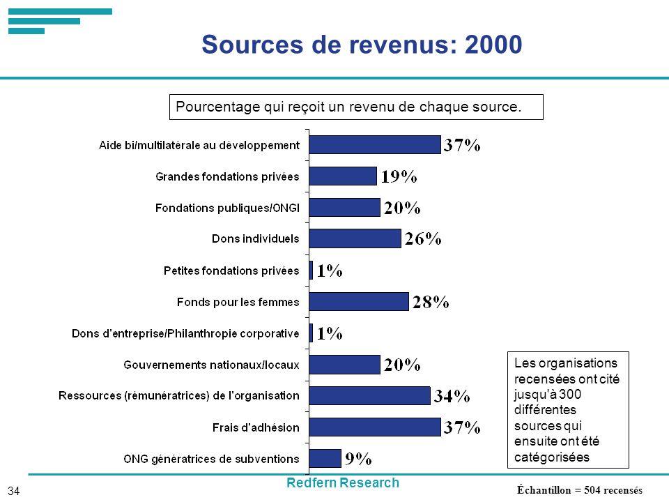 Redfern Research 34 Sources de revenus: 2000 Échantillon = 504 recensés Les organisations recensées ont cité jusqu à 300 différentes sources qui ensuite ont été catégorisées Pourcentage qui reçoit un revenu de chaque source.