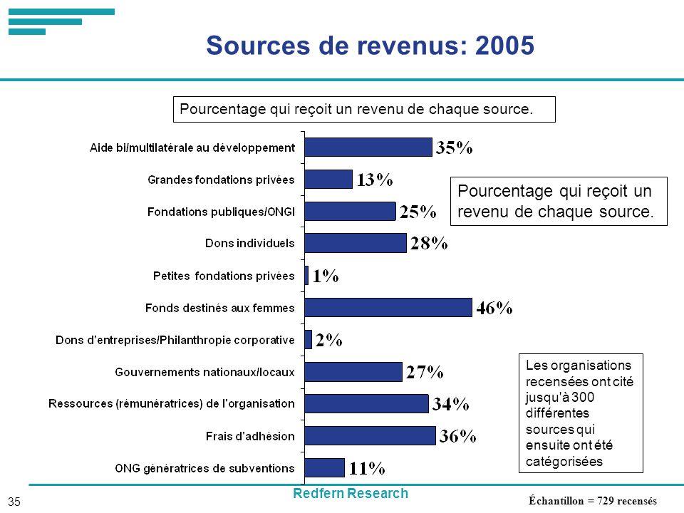 Redfern Research 35 Sources de revenus: 2005 Échantillon = 729 recensés Les organisations recensées ont cité jusqu à 300 différentes sources qui ensuite ont été catégorisées Pourcentage qui reçoit un revenu de chaque source.