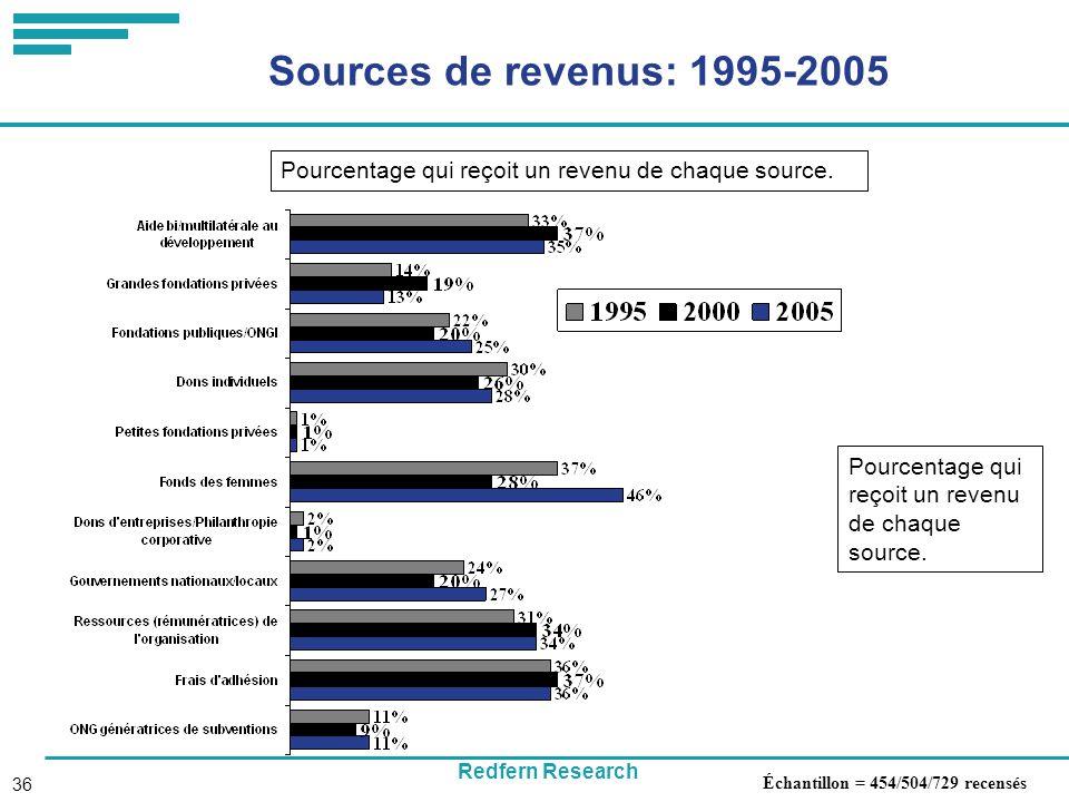 Redfern Research 36 Sources de revenus: 1995-2005 Échantillon = 454/504/729 recensés Pourcentage qui reçoit un revenu de chaque source.
