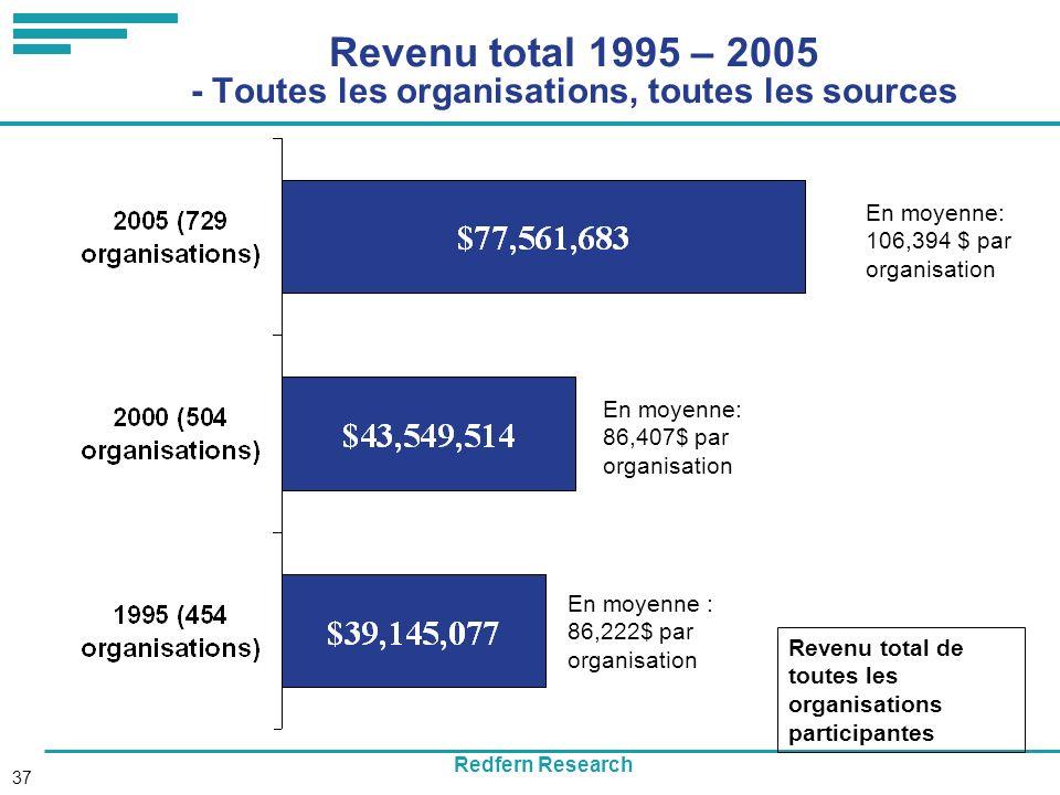 Redfern Research 37 Revenu total 1995 – 2005 - Toutes les organisations, toutes les sources Revenu total de toutes les organisations participantes En moyenne: 106,394 $ par organisation En moyenne: 86,407$ par organisation En moyenne : 86,222$ par organisation