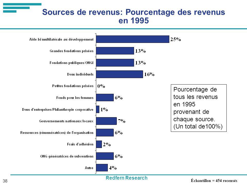 Redfern Research 38 Sources de revenus: Pourcentage des revenus en 1995 Échantillon = 454 recensés Pourcentage de tous les revenus en 1995 provenant de chaque source.