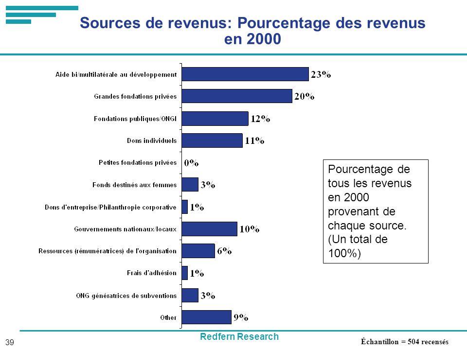 Redfern Research 39 Sources de revenus: Pourcentage des revenus en 2000 Échantillon = 504 recensés Pourcentage de tous les revenus en 2000 provenant de chaque source.