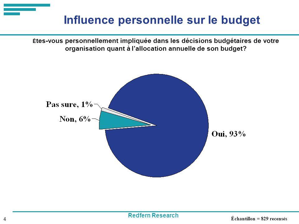 Redfern Research 4 Influence personnelle sur le budget Ê tes-vous personnellement impliquée dans les décisions budgétaires de votre organisation quant à lallocation annuelle de son budget.