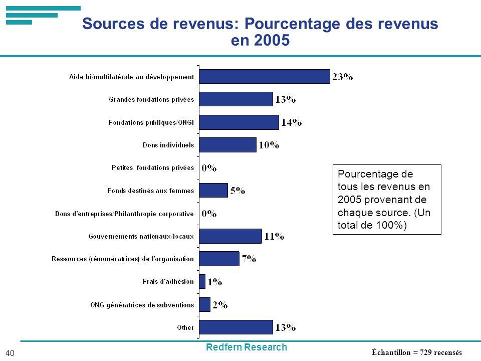 Redfern Research 40 Sources de revenus: Pourcentage des revenus en 2005 Échantillon = 729 recensés Pourcentage de tous les revenus en 2005 provenant de chaque source.