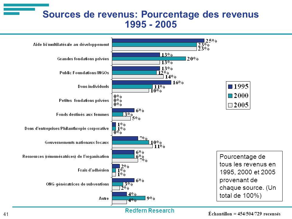 Redfern Research 41 Sources de revenus: Pourcentage des revenus 1995 - 2005 Pourcentage de tous les revenus en 1995, 2000 et 2005 provenant de chaque source.