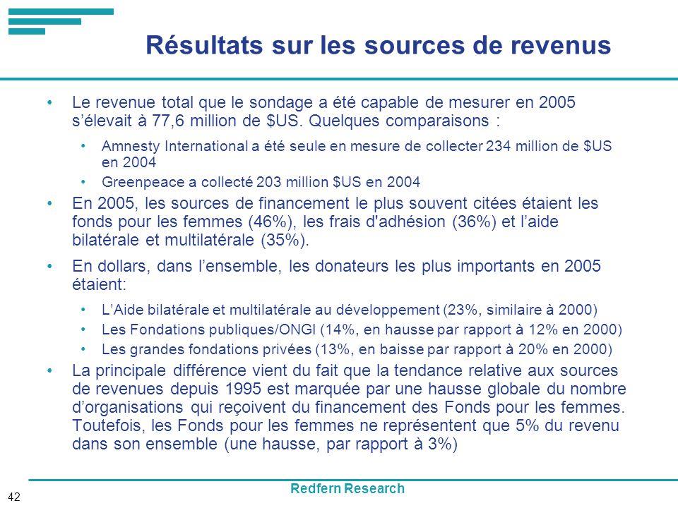 Redfern Research 42 Résultats sur les sources de revenus Le revenue total que le sondage a été capable de mesurer en 2005 sélevait à 77,6 million de $US.