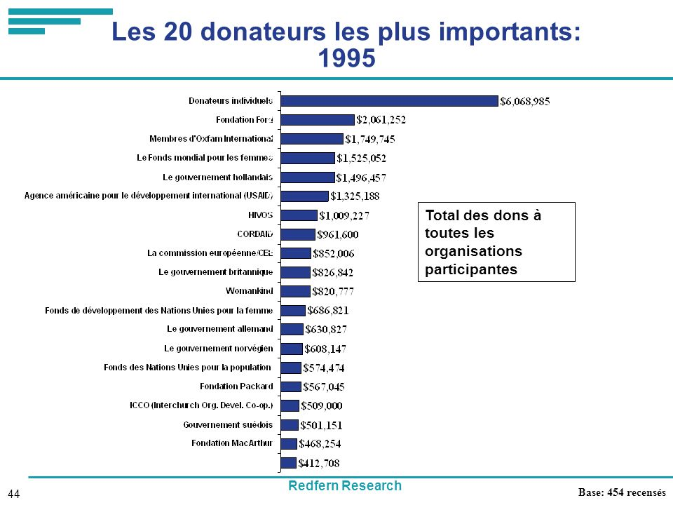 Redfern Research 44 Les 20 donateurs les plus importants: 1995 Base: 454 recensés Total des dons à toutes les organisations participantes 1 2 3 4 5 6 7 8 9 10 11 12 13 14 15 16 17 18 19 20