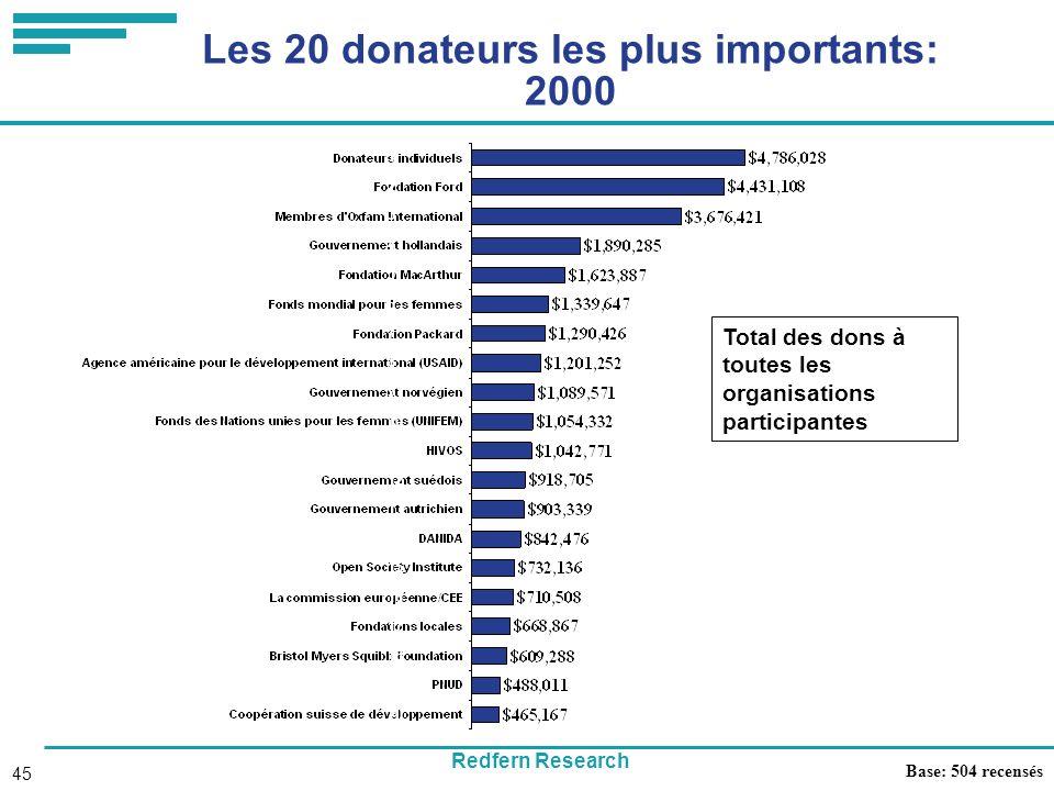 Redfern Research 45 Les 20 donateurs les plus importants: 2000 Base: 504 recensés Total des dons à toutes les organisations participantes 1 2 3 4 5 6 7 8 9 10 11 12 13 14 15 16 17 18 19 20