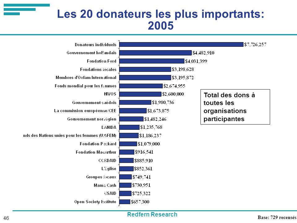 Redfern Research 46 Les 20 donateurs les plus importants: 2005 Base: 729 recensés Total des dons à toutes les organisations participantes 1 2 3 4 5 6 7 8 9 10 11 12 13 14 15 16 17 18 19 20
