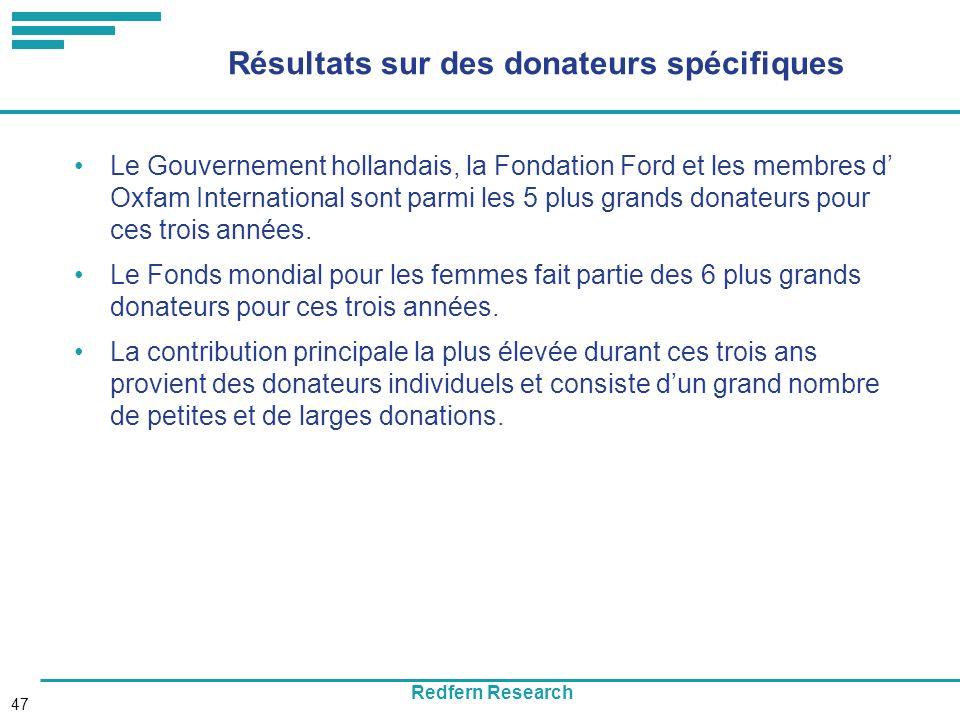 Redfern Research 47 Résultats sur des donateurs spécifiques Le Gouvernement hollandais, la Fondation Ford et les membres d Oxfam International sont parmi les 5 plus grands donateurs pour ces trois années.