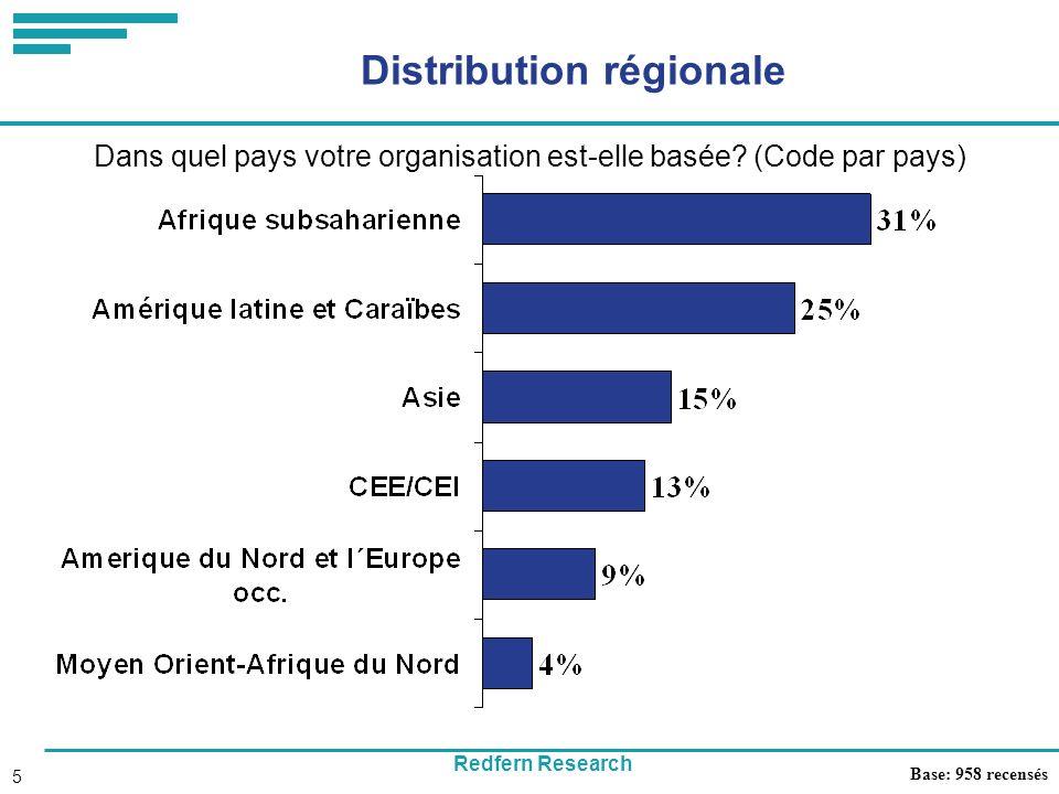 Redfern Research 5 Distribution régionale Dans quel pays votre organisation est-elle basée.