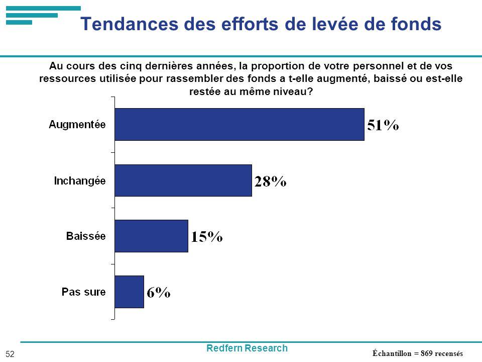 Redfern Research 52 Tendances des efforts de levée de fonds Au cours des cinq dernières années, la proportion de votre personnel et de vos ressources utilisée pour rassembler des fonds a t-elle augmenté, baissé ou est-elle restée au même niveau.