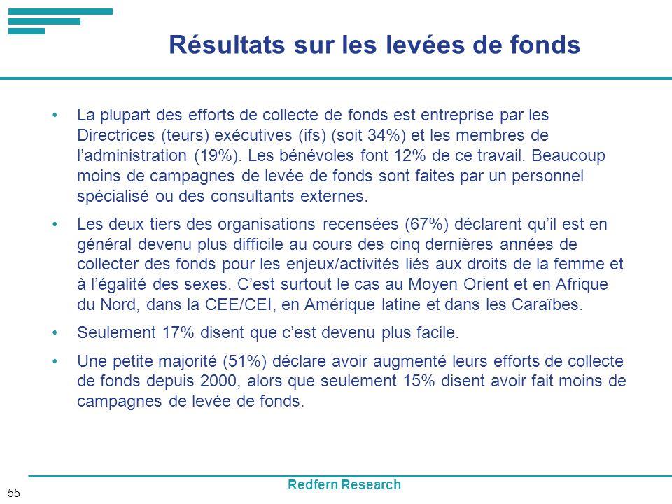 Redfern Research 55 Résultats sur les levées de fonds La plupart des efforts de collecte de fonds est entreprise par les Directrices (teurs) exécutives (ifs) (soit 34%) et les membres de ladministration (19%).