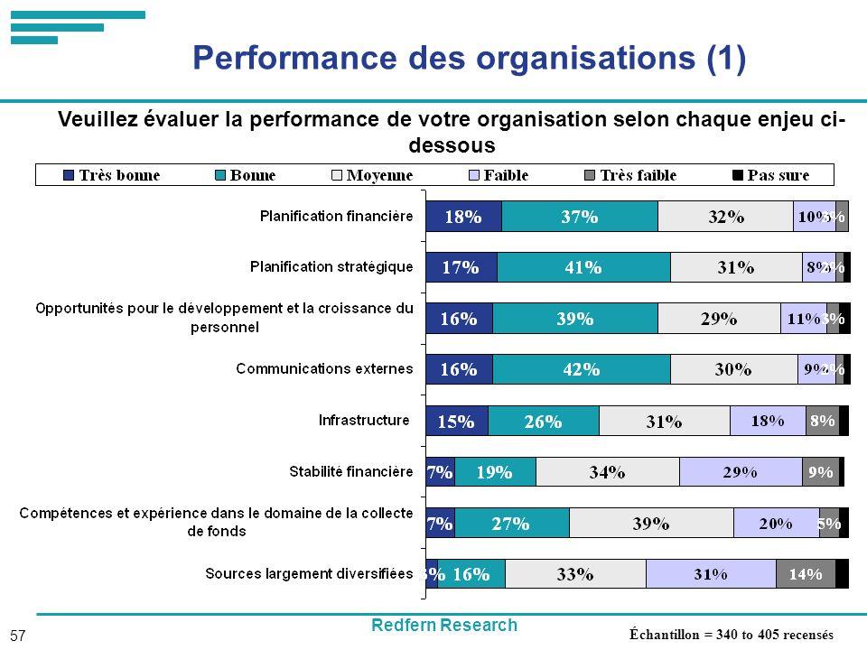 Redfern Research 57 Performance des organisations (1) Veuillez évaluer la performance de votre organisation selon chaque enjeu ci- dessous Échantillon = 340 to 405 recensés