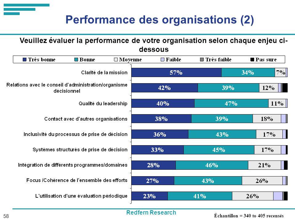 Redfern Research 58 Performance des organisations (2) Veuillez évaluer la performance de votre organisation selon chaque enjeu ci- dessous Échantillon = 340 to 405 recensés