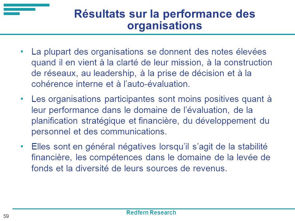 Redfern Research 59 Résultats sur la performance des organisations La plupart des organisations se donnent des notes élevées quand il en vient à la clarté de leur mission, à la construction de réseaux, au leadership, à la prise de décision et à la cohérence interne et à lauto-évaluation.