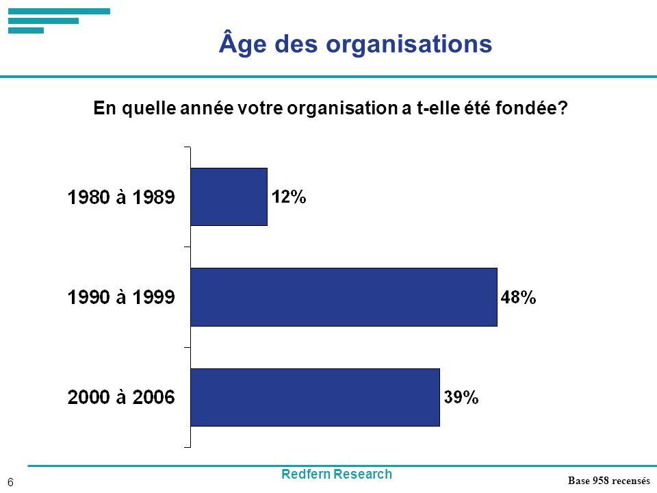 Redfern Research 6 Âge des organisations En quelle année votre organisation a t-elle été fondée.