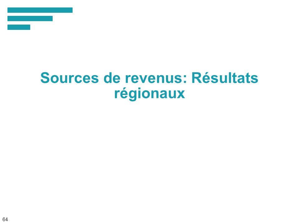 64 Sources de revenus: Résultats régionaux
